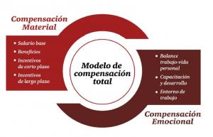 ENCUESTA DE REMUNERACIONES Y BENEFICIOS ADICIONALE ...