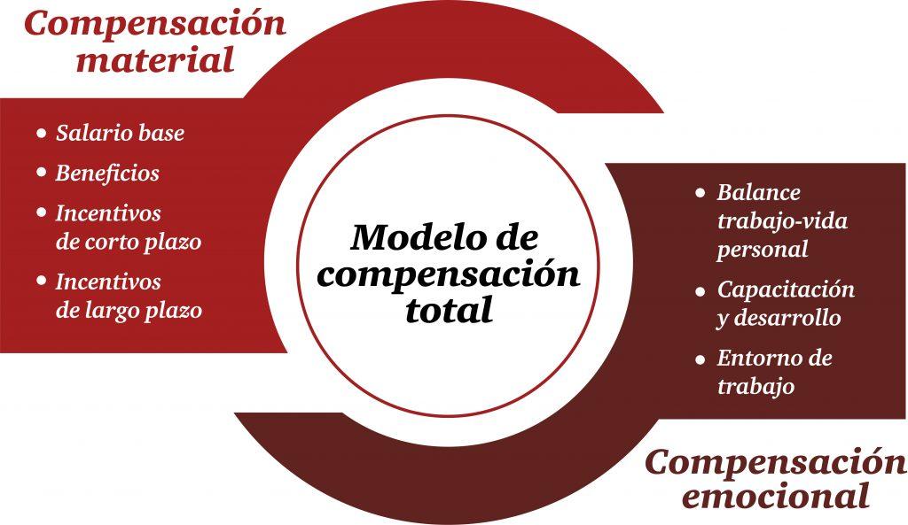 Compensaciones en Uruguay: una mirada al cierre de ...